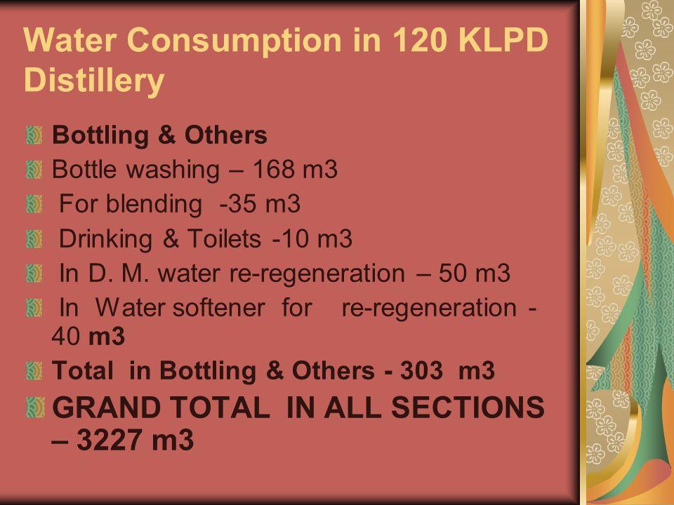 Water Consumption in 120 KLPD Distillery