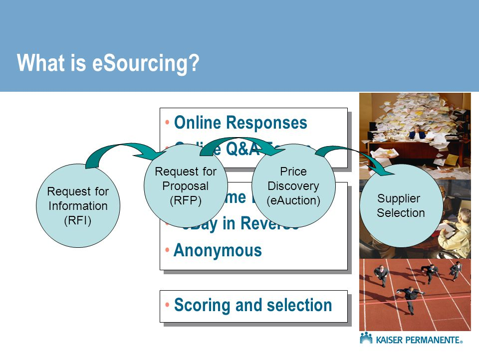 What is eSourcing Online Responses Online Q&A Forum Real-time Bidding