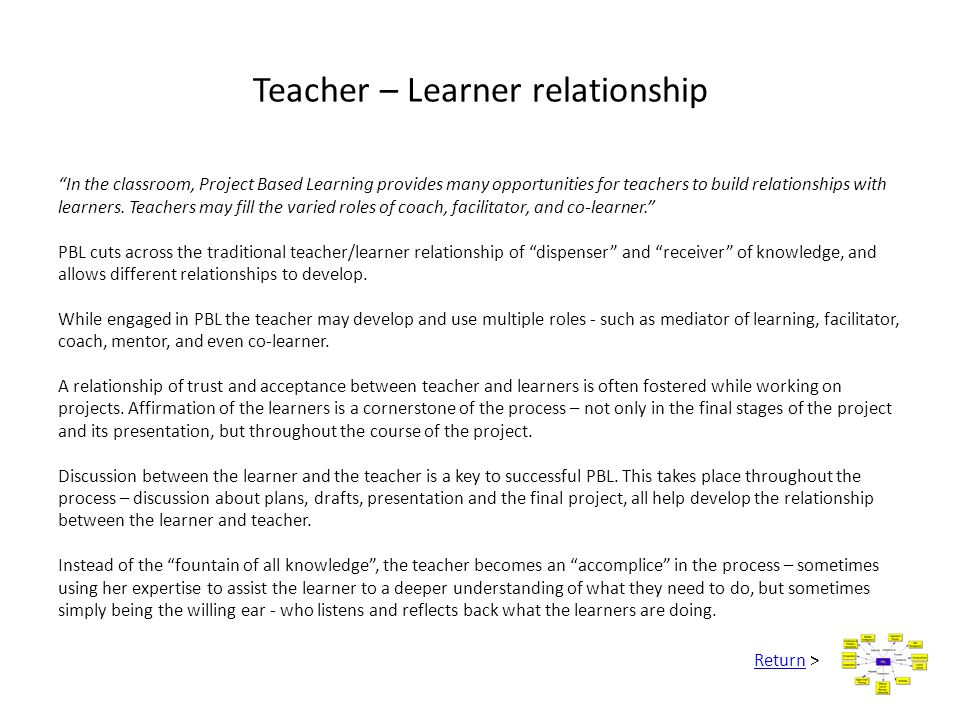 Teacher – Learner relationship
