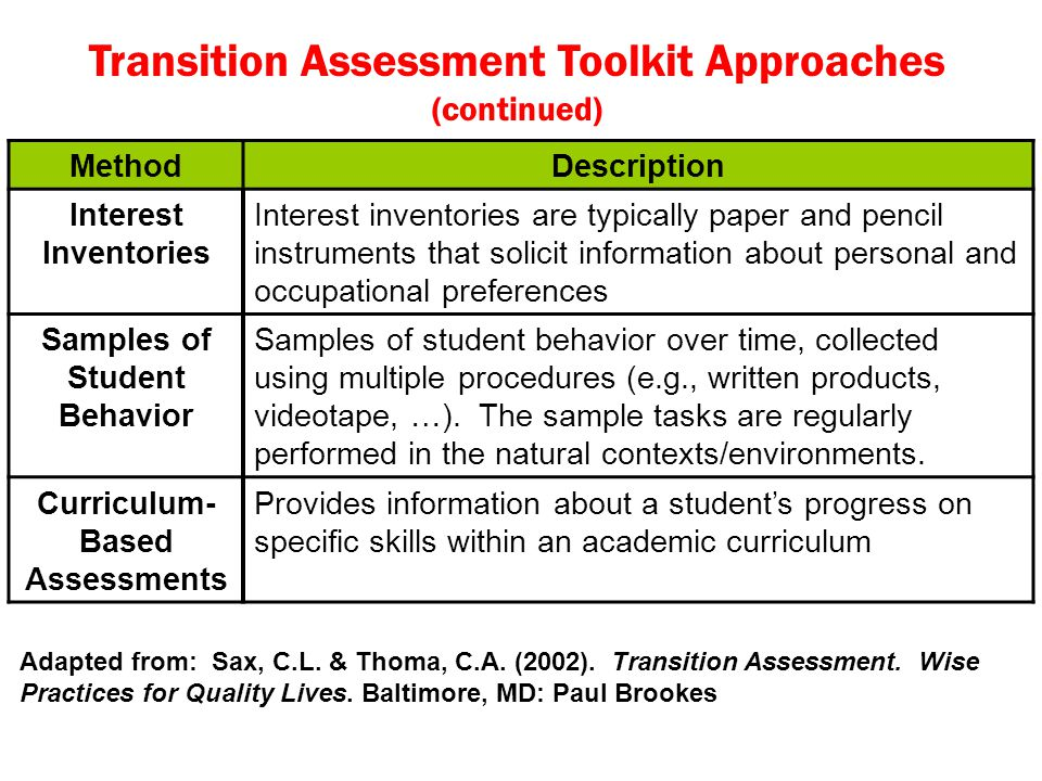 Samples of Student Behavior Curriculum-Based Assessments