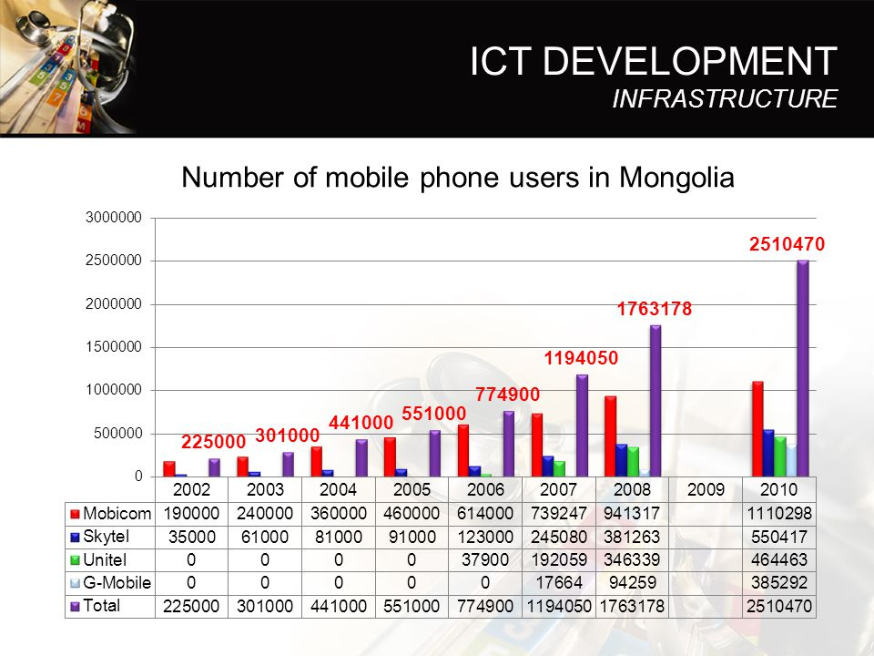 Number of mobile phone users in Mongolia
