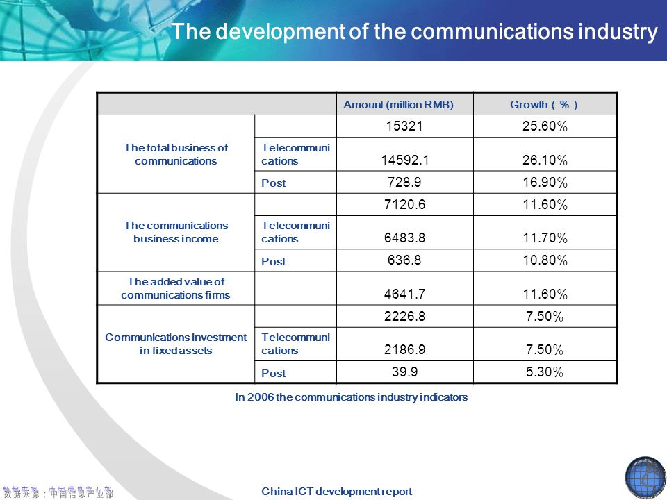 The development of the communications industry