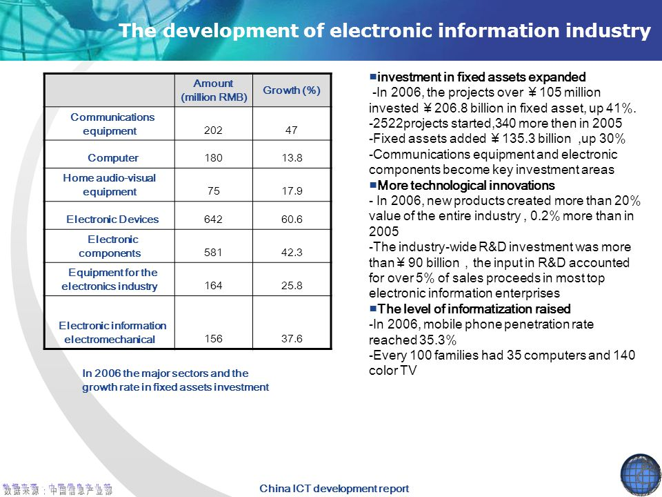 The development of electronic information industry