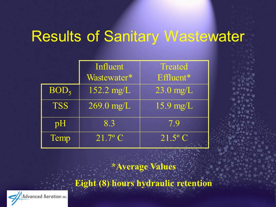 Results of Sanitary Wastewater