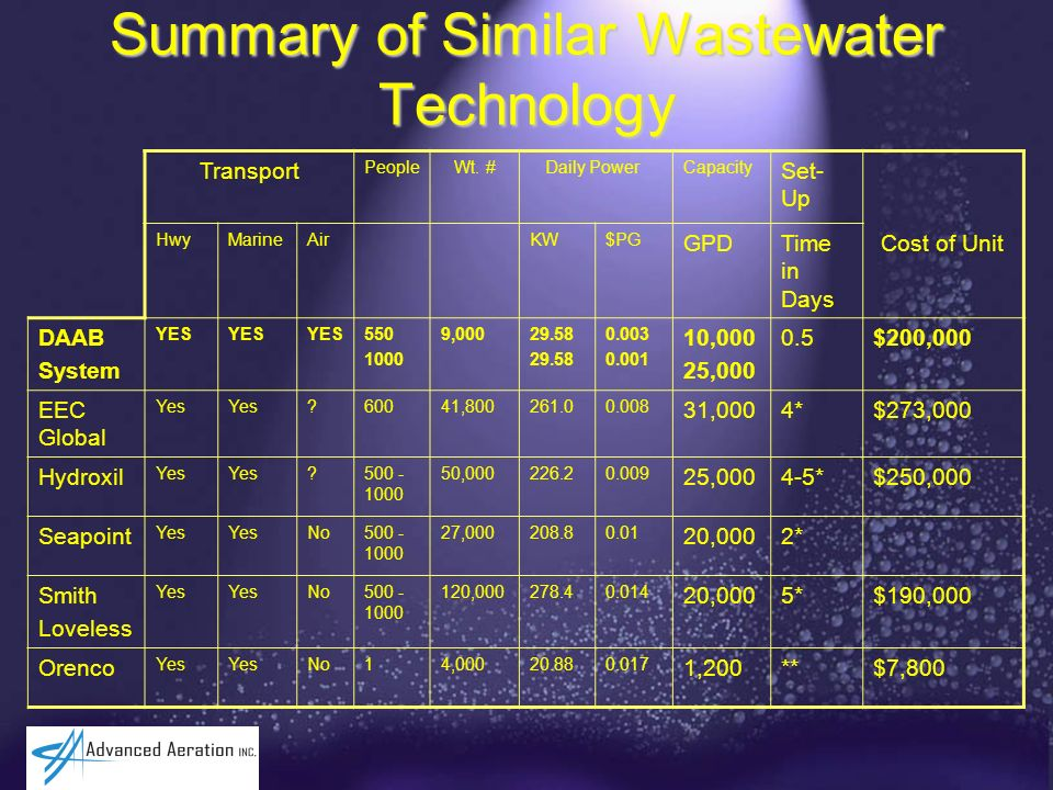 Summary of Similar Wastewater Technology