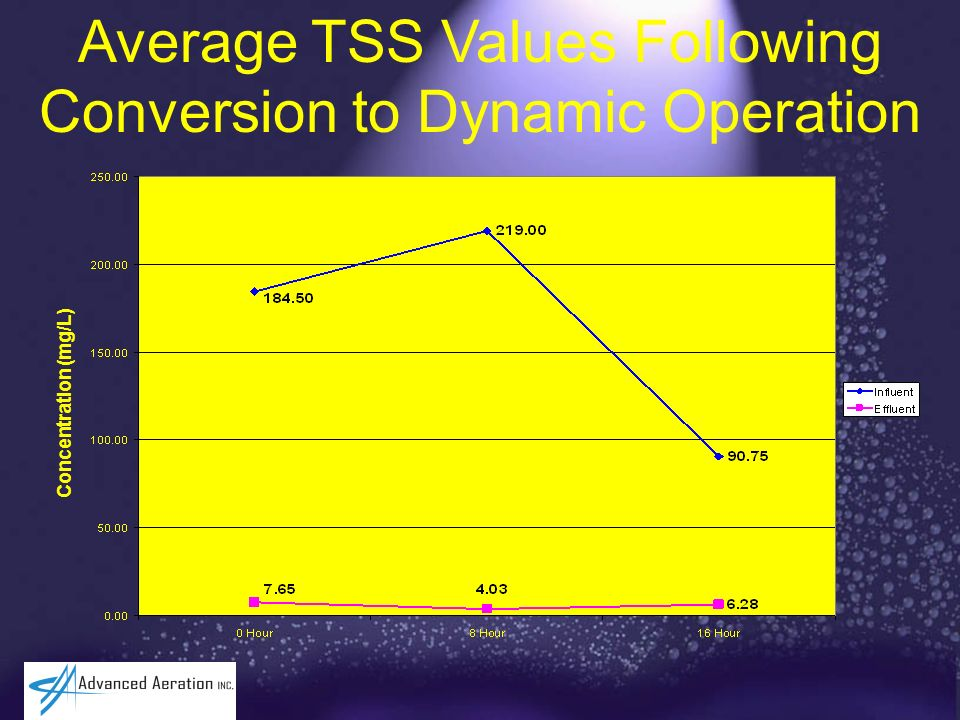 Average TSS Values Following Conversion to Dynamic Operation