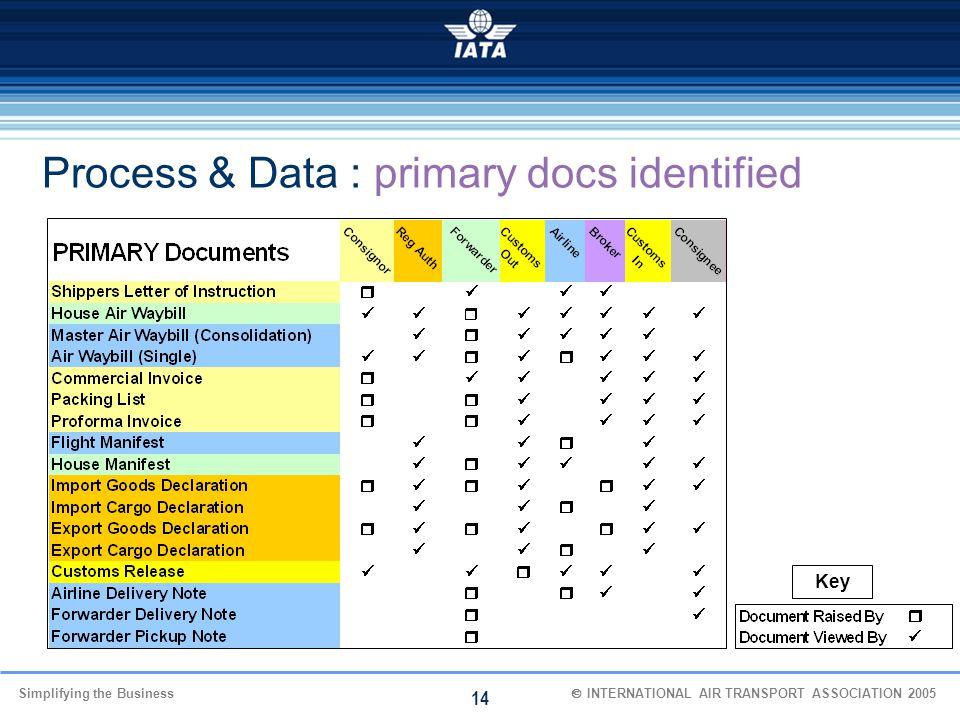 Process & Data : primary docs identified