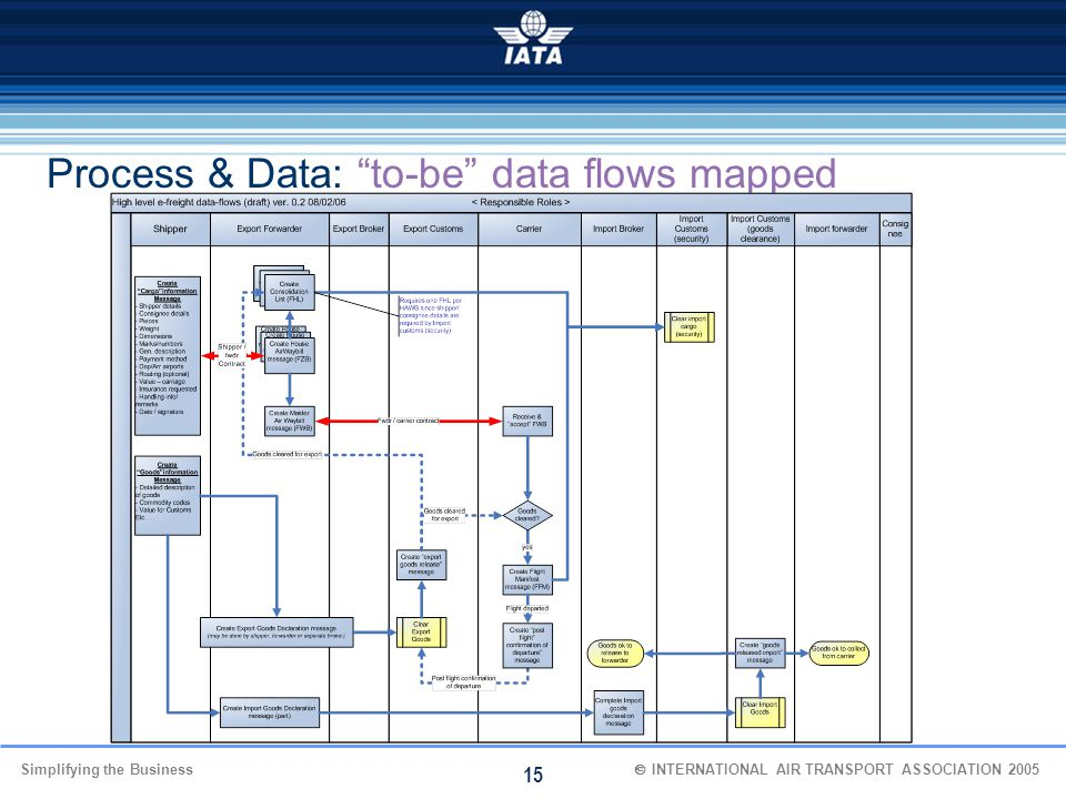Process & Data: to-be data flows mapped