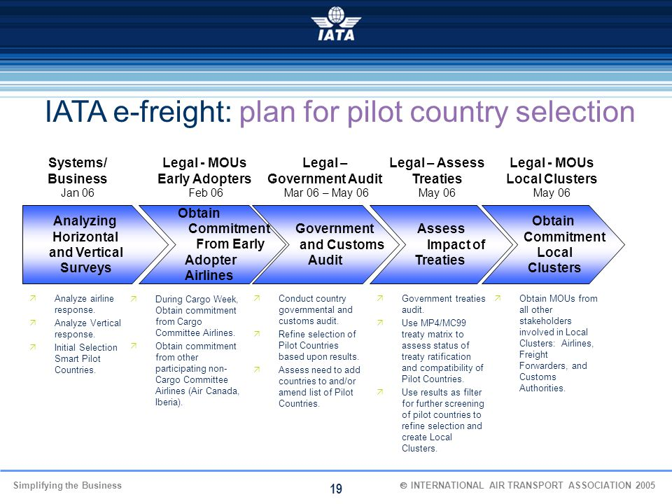 IATA e-freight: plan for pilot country selection