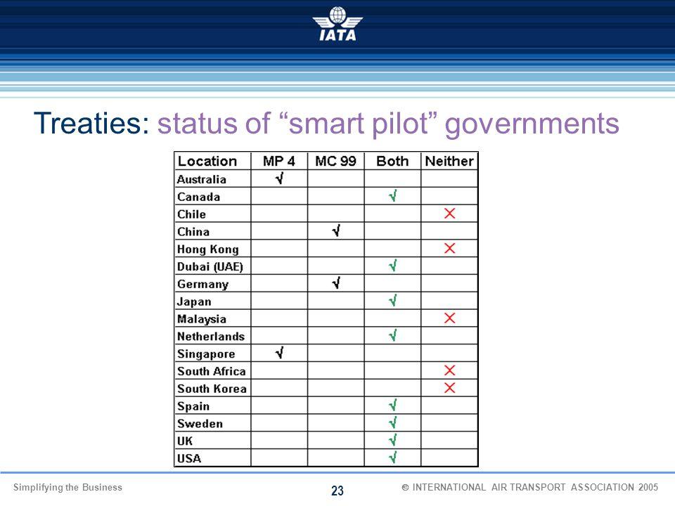Treaties: status of smart pilot governments