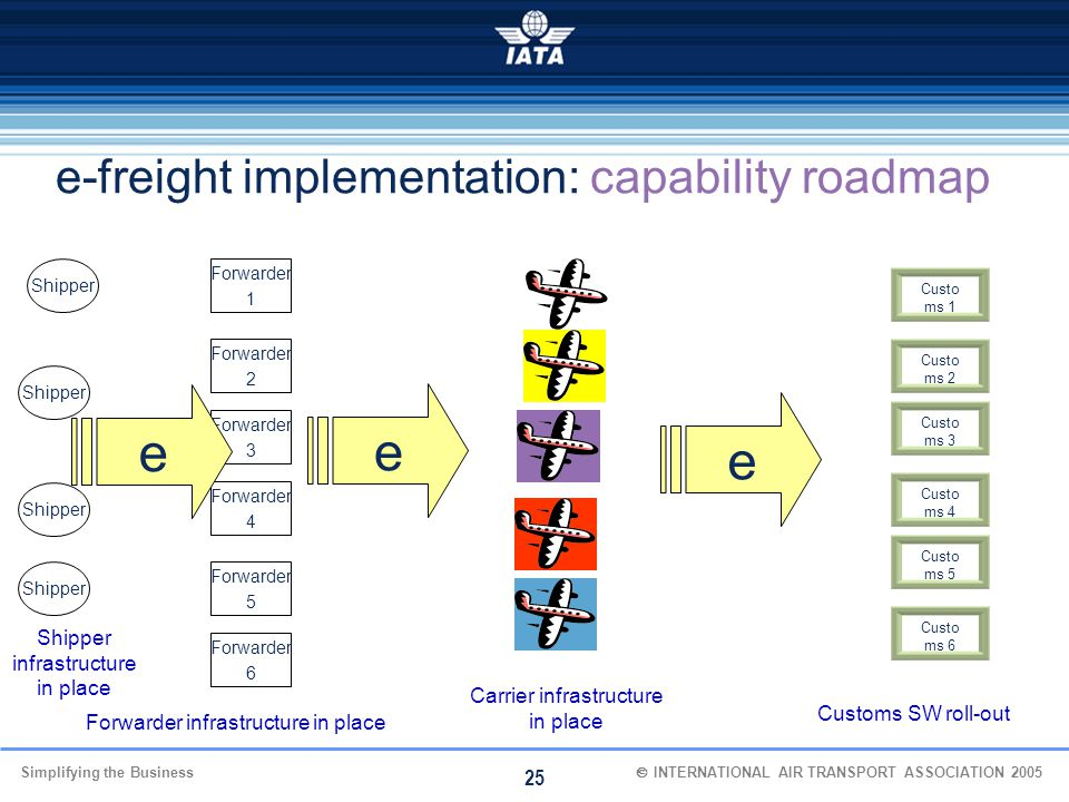 e-freight implementation: capability roadmap