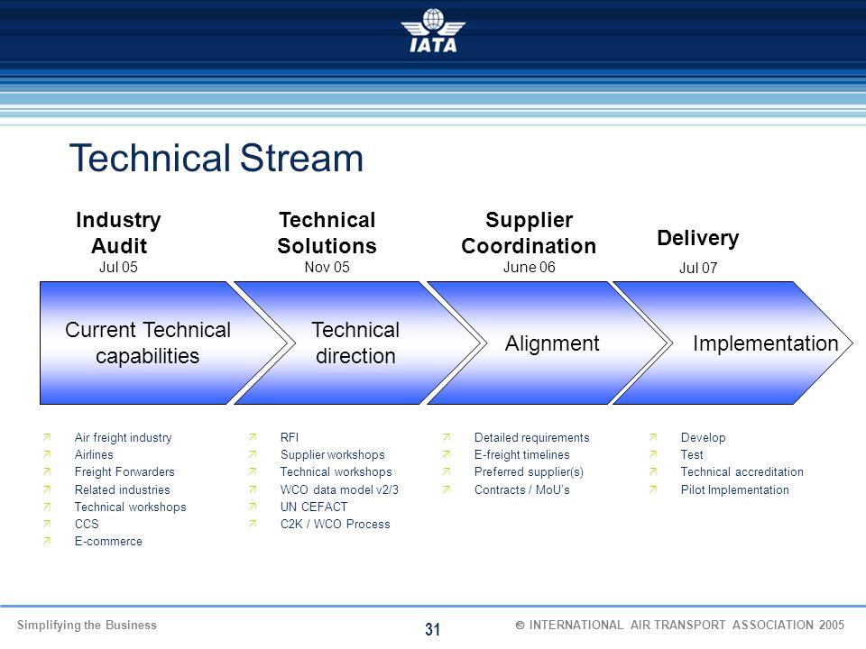 Technical Stream Industry Audit Jul 05 Technical Solutions Nov 05
