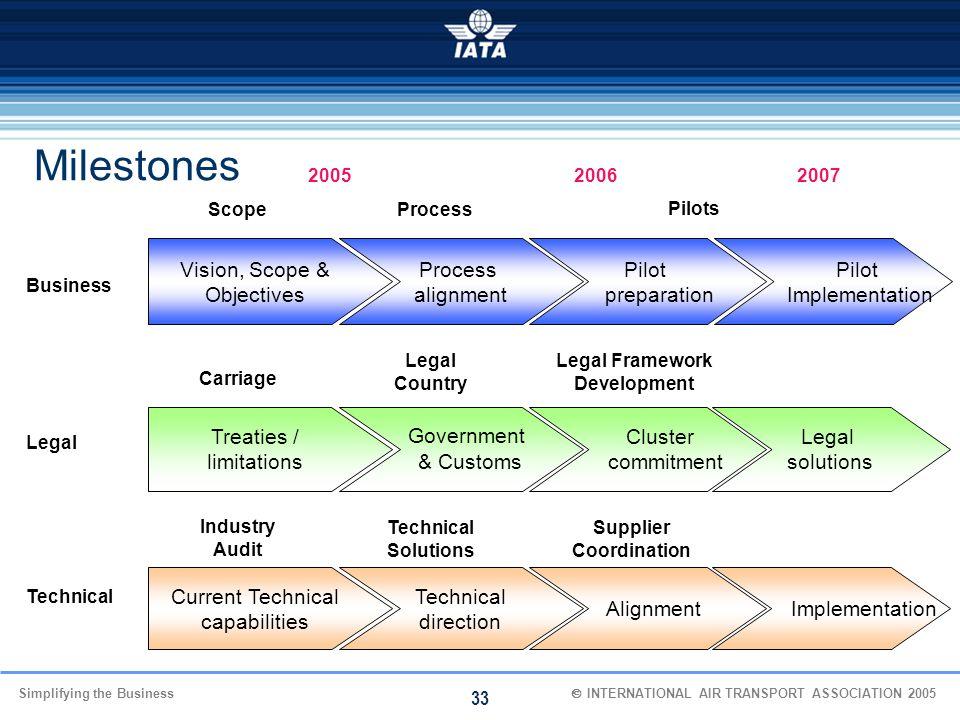 Legal Framework Development Supplier Coordination
