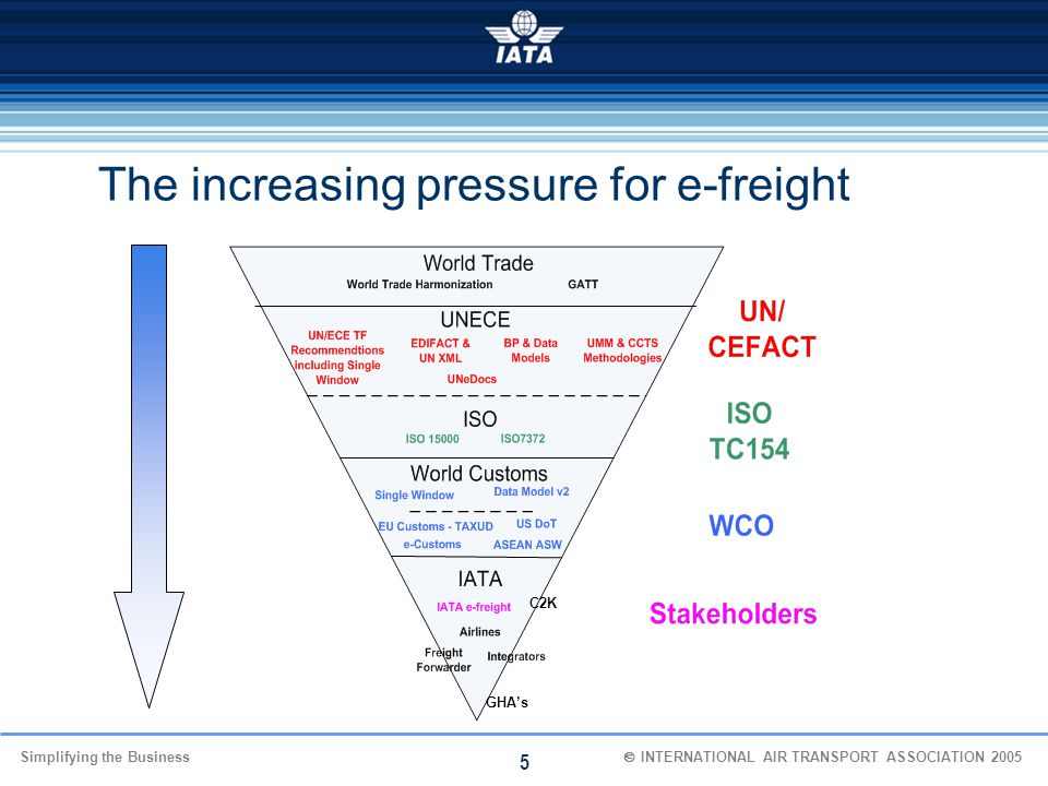 The increasing pressure for e-freight