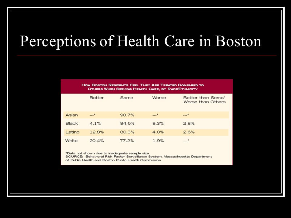 Perceptions of Health Care in Boston