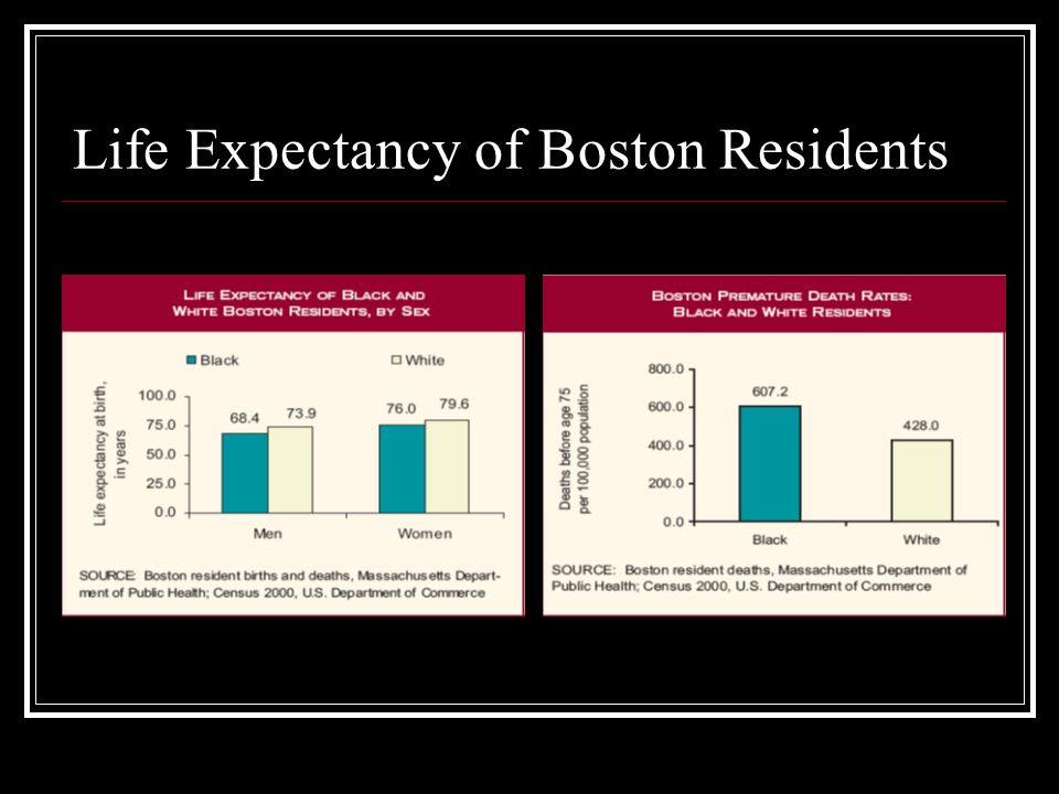 Life Expectancy of Boston Residents