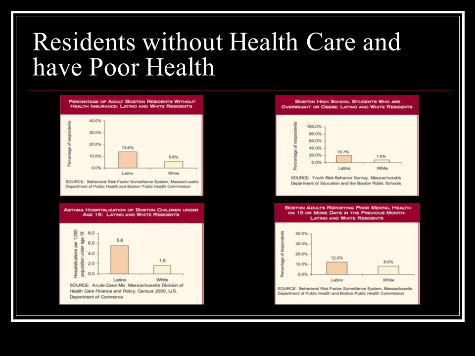 Residents without Health Care and have Poor Health