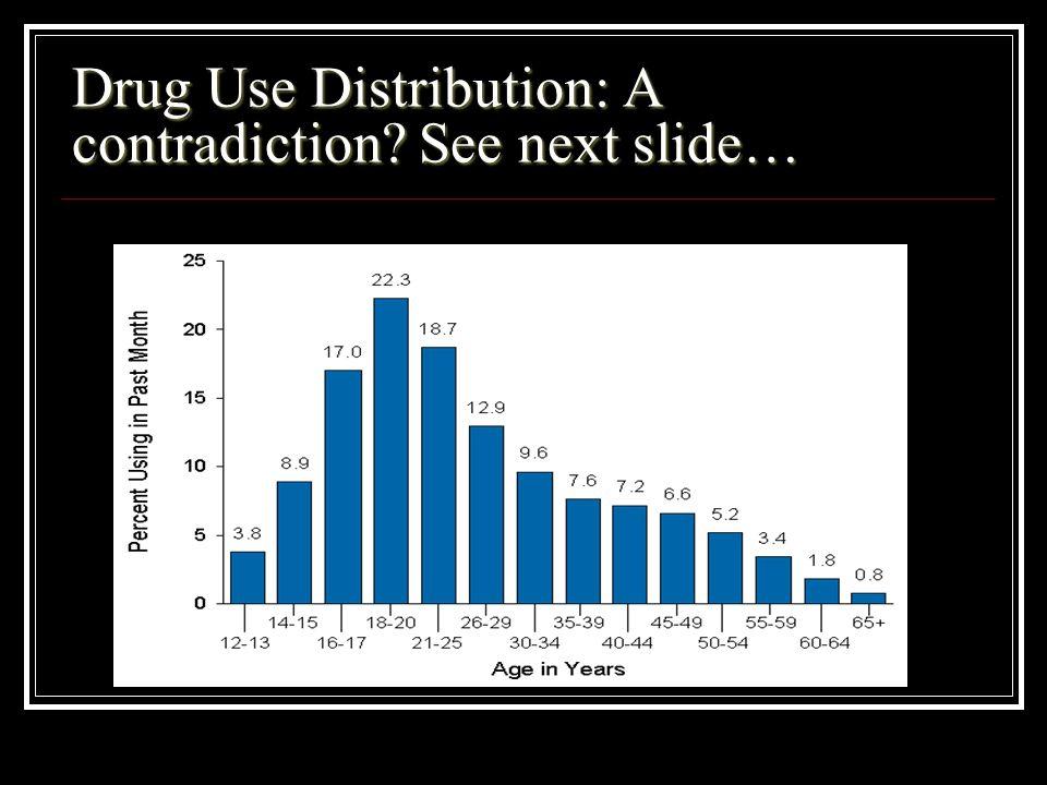 Drug Use Distribution: A contradiction See next slide…
