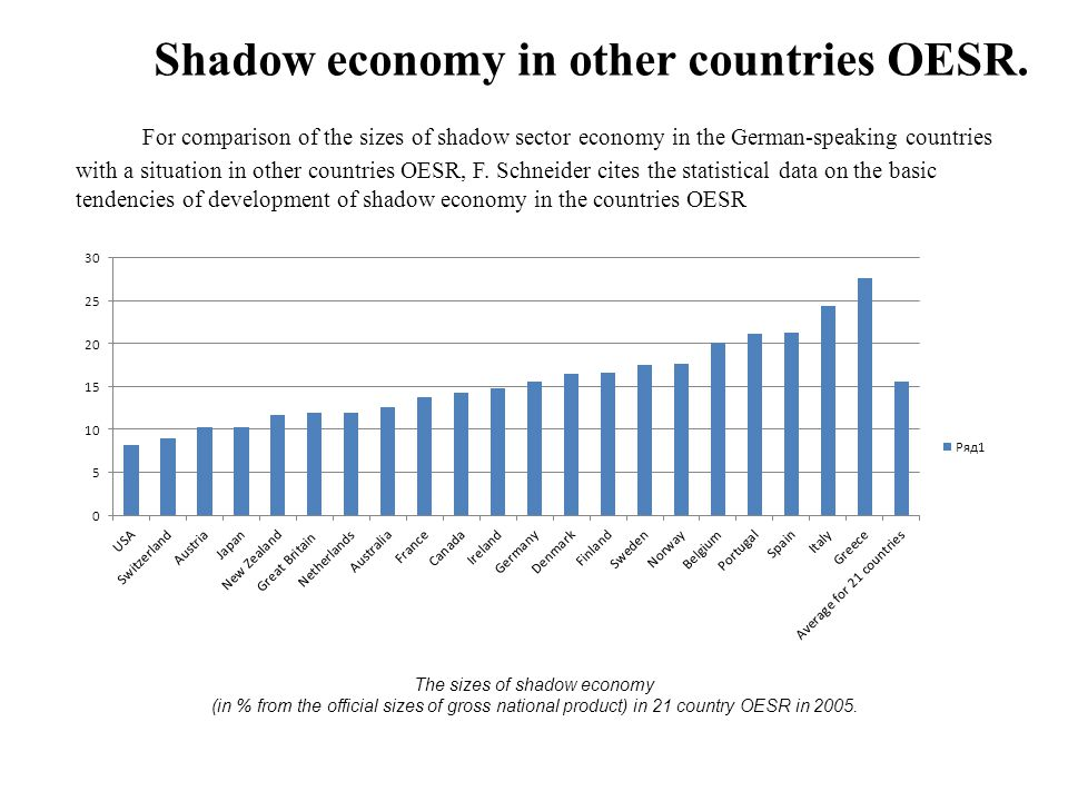 Shadow economy in other countries OESR.