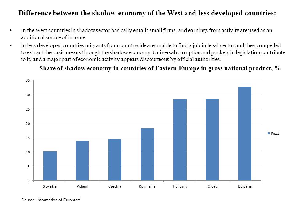 Difference between the shadow economy of the West and less developed countries: