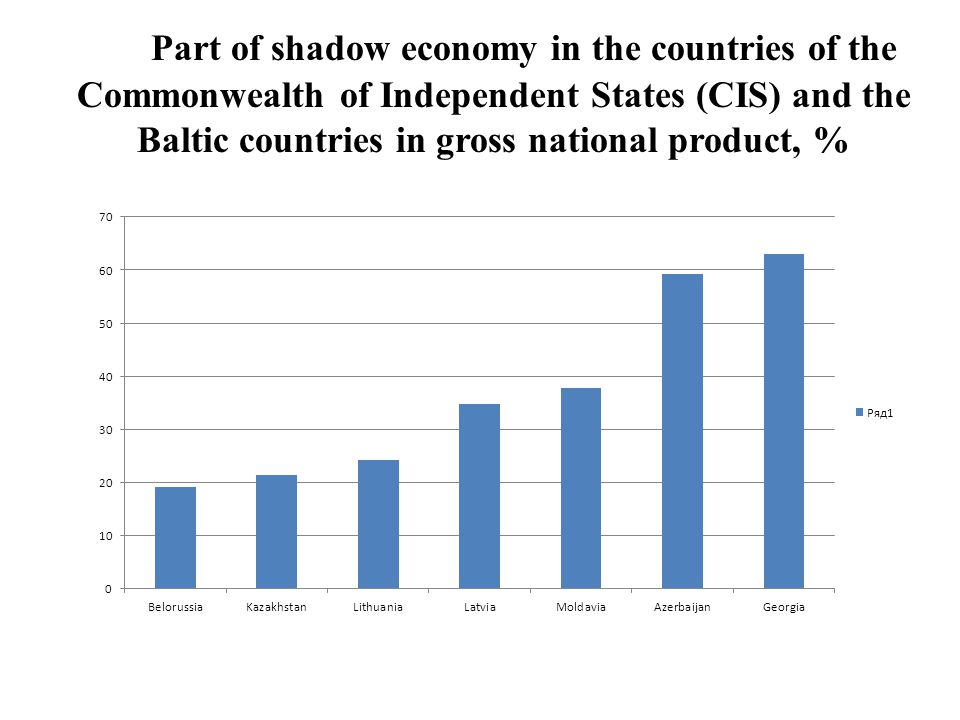 Part of shadow economy in the countries of the Commonwealth of Independent States (CIS) and the Baltic countries in gross national product, %
