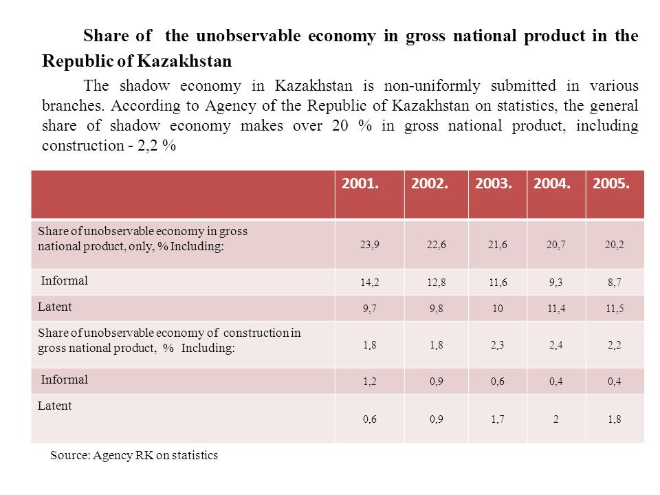 Share of the unobservable economy in gross national product in the Republic of Kazakhstan