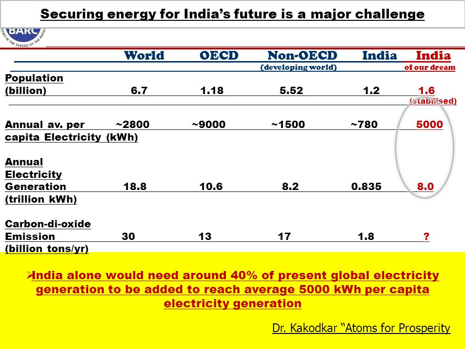 Securing energy for India's future is a major challenge