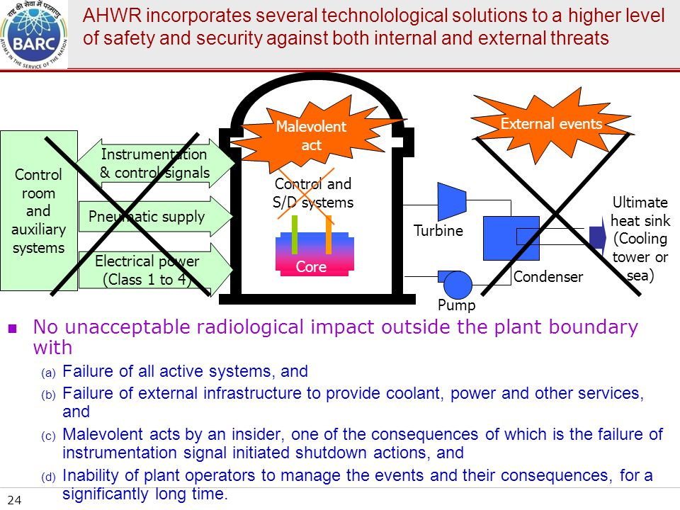 No unacceptable radiological impact outside the plant boundary with