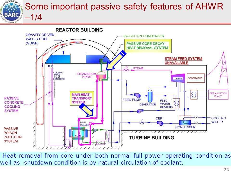 Some important passive safety features of AHWR –1/4