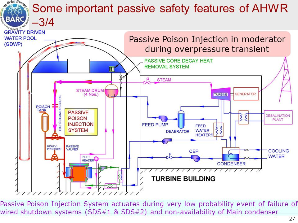 Some important passive safety features of AHWR –3/4