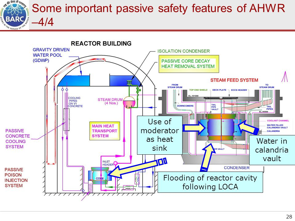 Some important passive safety features of AHWR –4/4