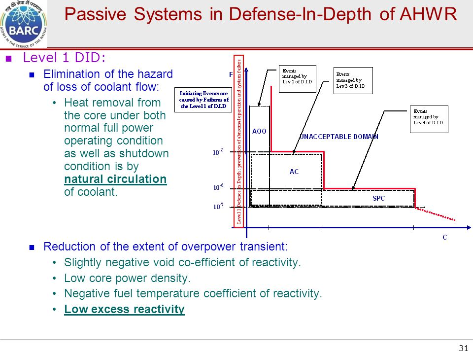 Passive Systems in Defense-In-Depth of AHWR