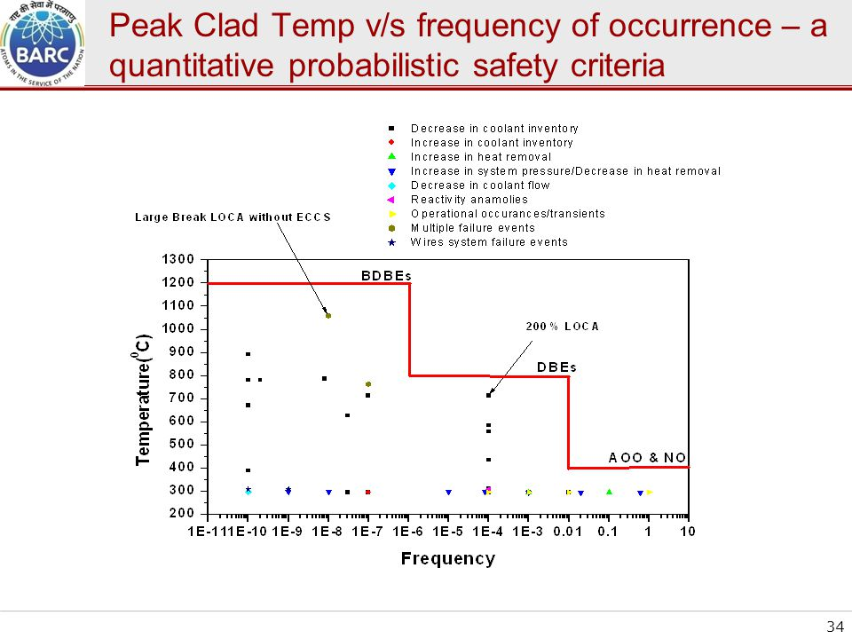 Peak Clad Temp v/s frequency of occurrence – a quantitative probabilistic safety criteria