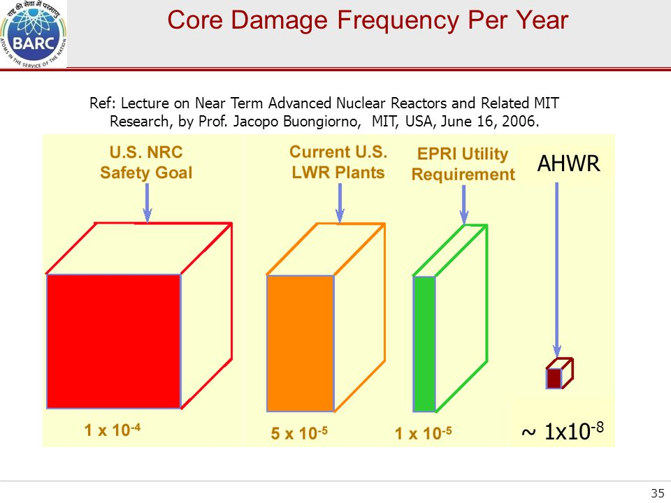 Core Damage Frequency Per Year