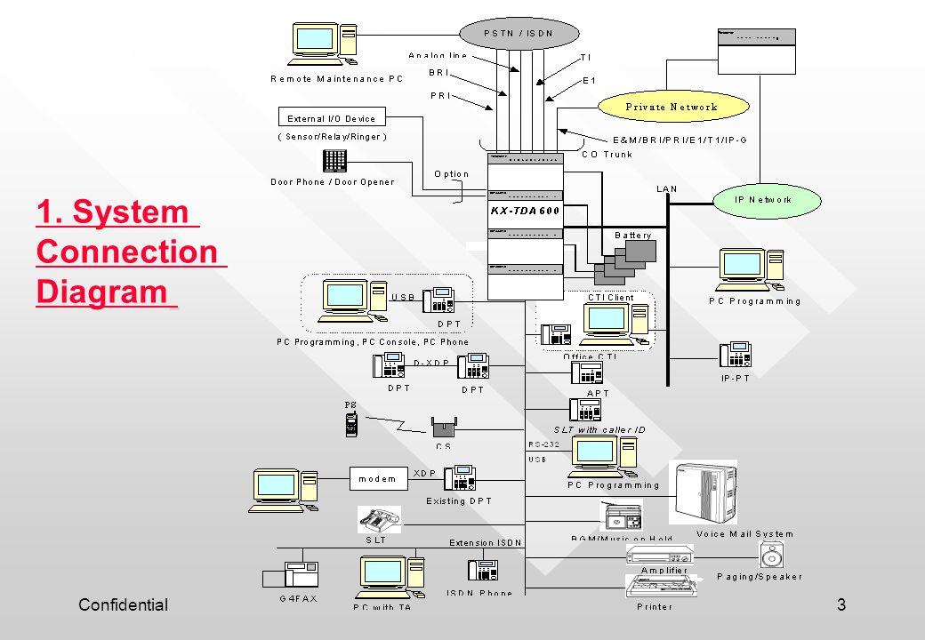 1. System Connection Diagram Confidential