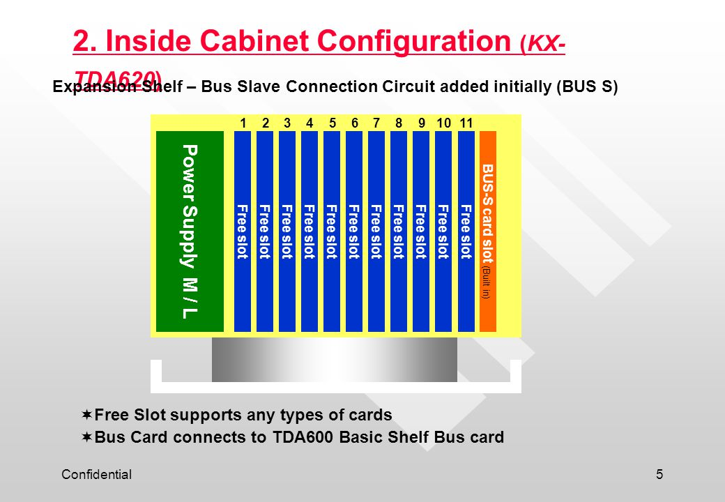 Expansion Shelf – Bus Slave Connection Circuit added initially (BUS S)