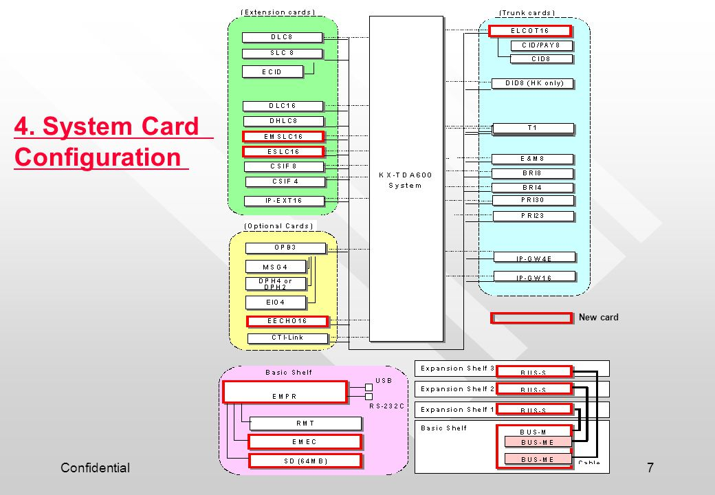 4. System Card Configuration New card Confidential