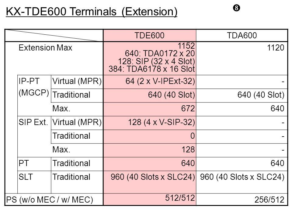 KX-TDE600 Terminals (Extension)