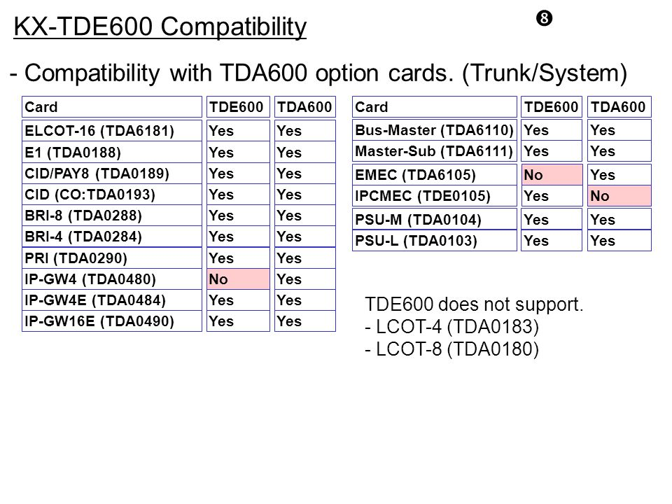 KX-TDE600 Compatibility. - Compatibility with TDA600 option cards. (Trunk/System) Card. Yes. TDA600.