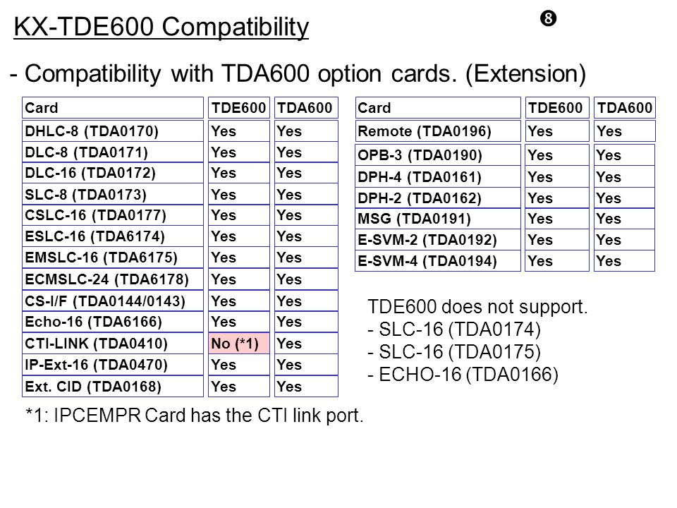KX-TDE600 Compatibility. - Compatibility with TDA600 option cards. (Extension) Card. TDE600. TDA600.