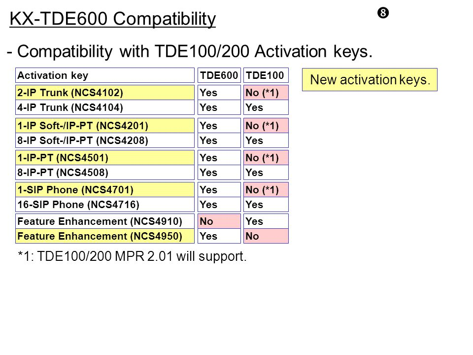 KX-TDE600 Compatibility. - Compatibility with TDE100/200 Activation keys. Activation key. TDE600.