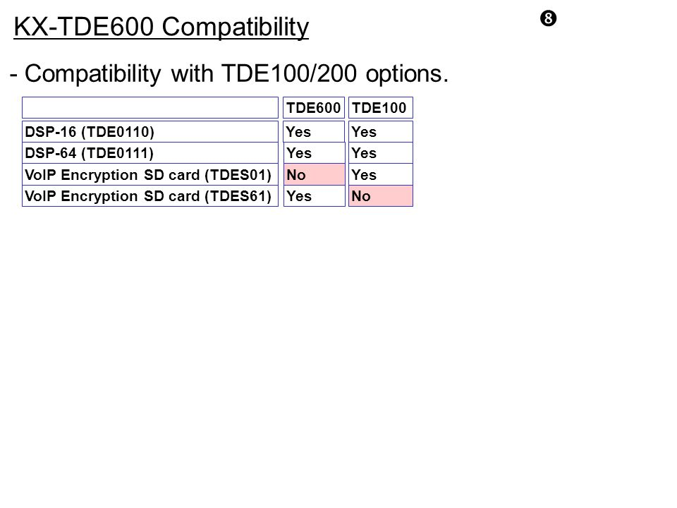 KX-TDE600 Compatibility - Compatibility with TDE100/200 options.