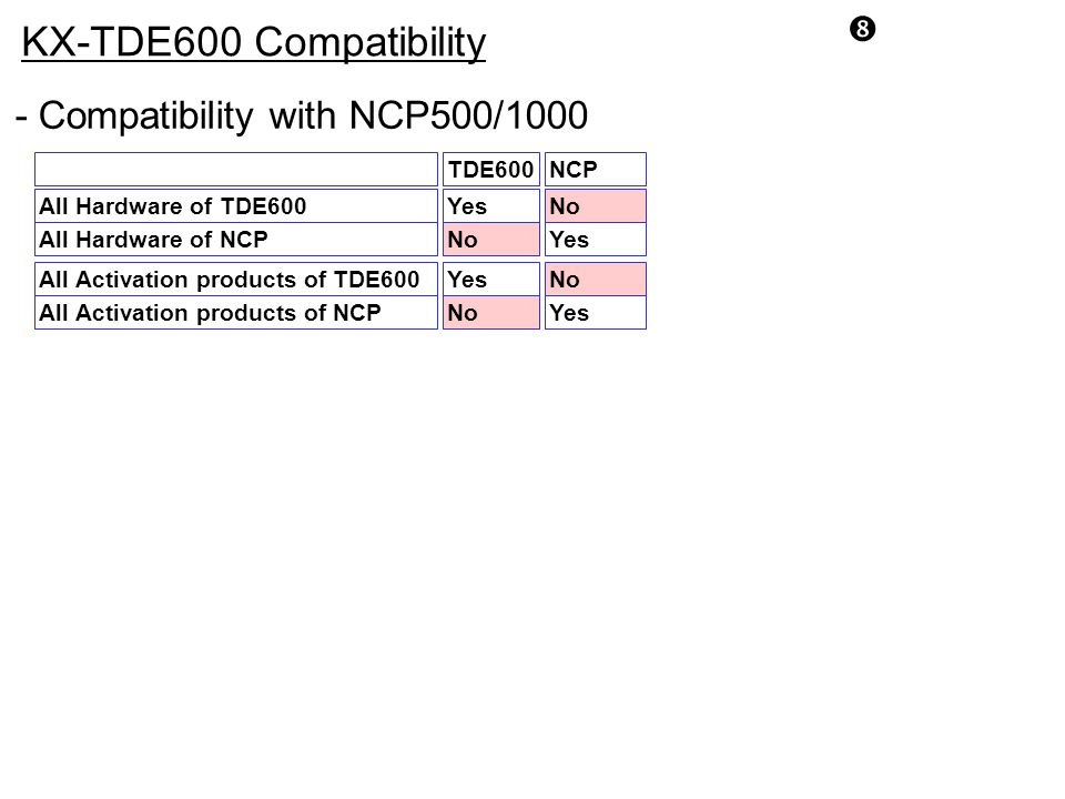 KX-TDE600 Compatibility - Compatibility with NCP500/1000 TDE600 NCP