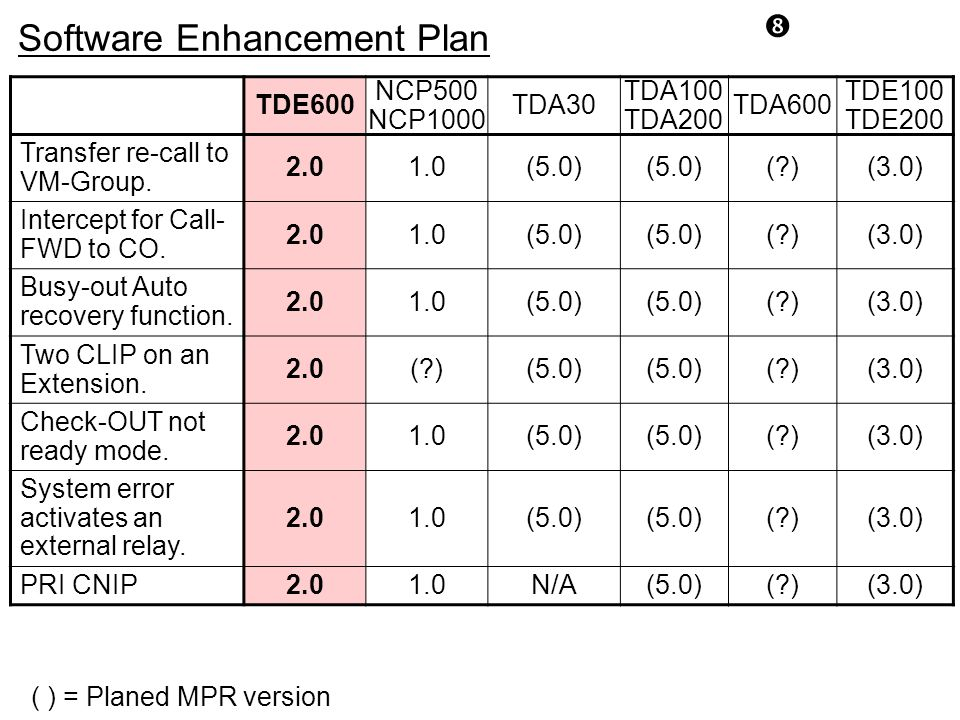 Software Enhancement Plan