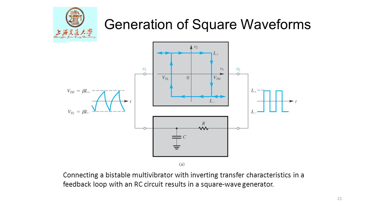 Generation of Square Waveforms