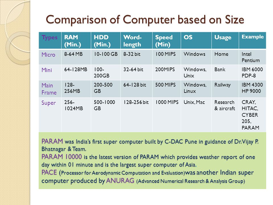 Comparison of Computer based on Size