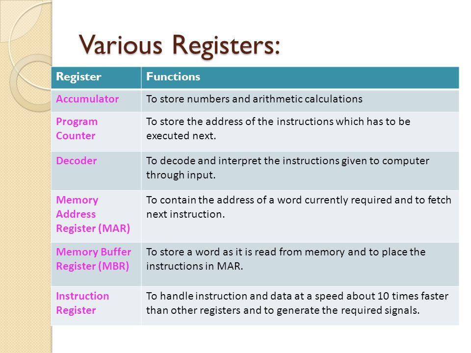 Various Registers: Register Functions Accumulator