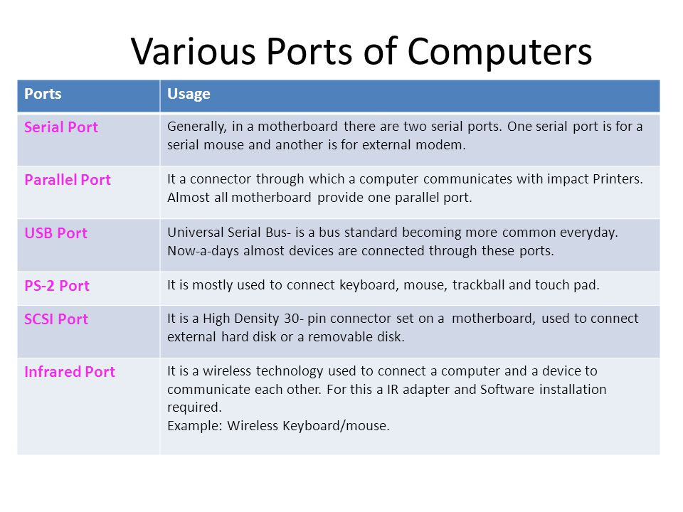 Various Ports of Computers