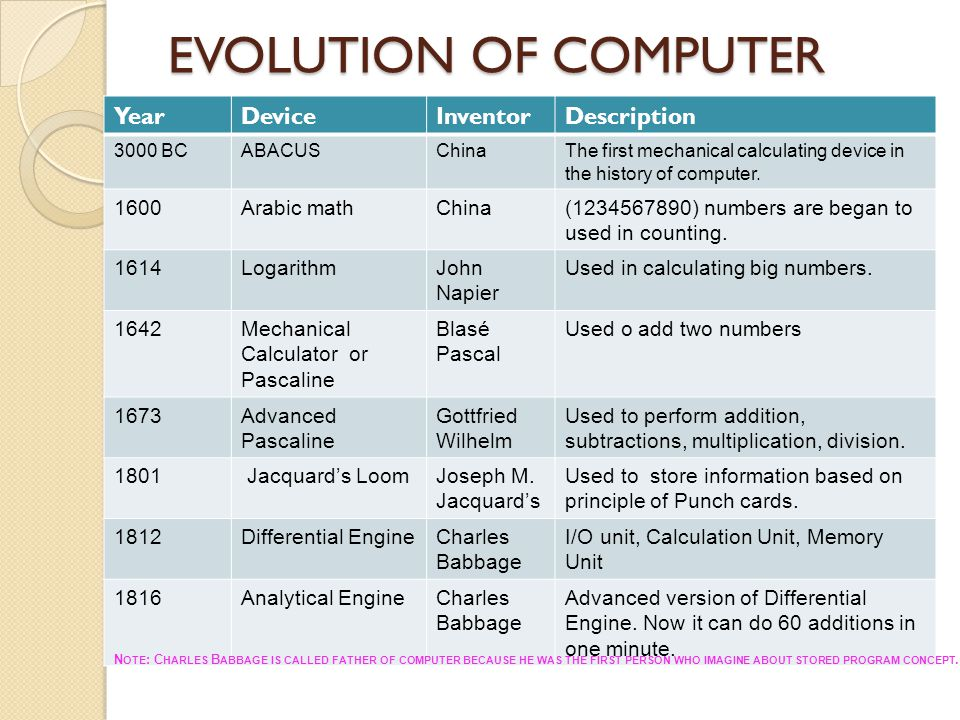 EVOLUTION OF COMPUTER Year Device Inventor Description 1600