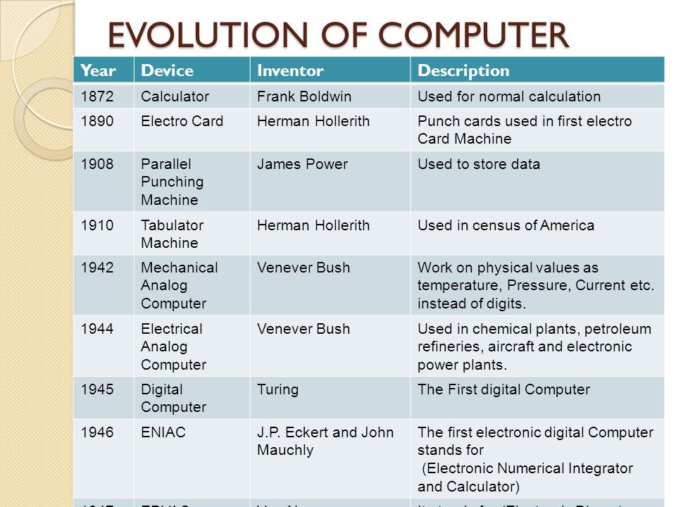 EVOLUTION OF COMPUTER Year Device Inventor Description 1872 Calculator